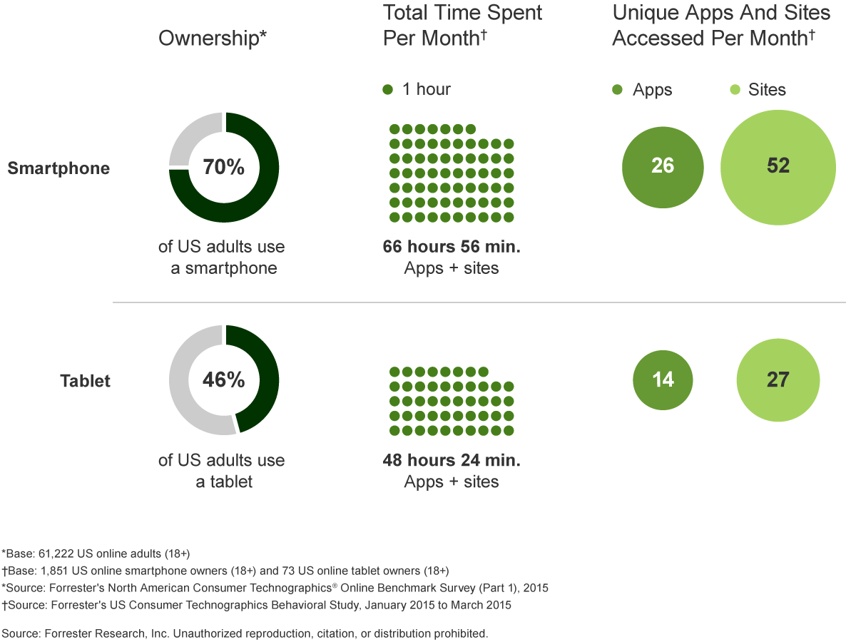 Snapshot: It's Your Customers' Mobile World — You Just Live In It
