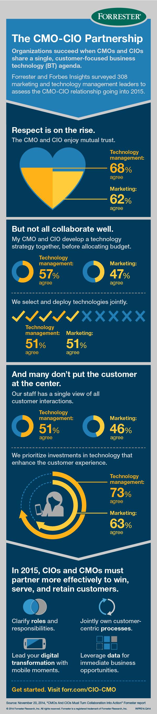 CMO-CIO Partnership 2015 infographic