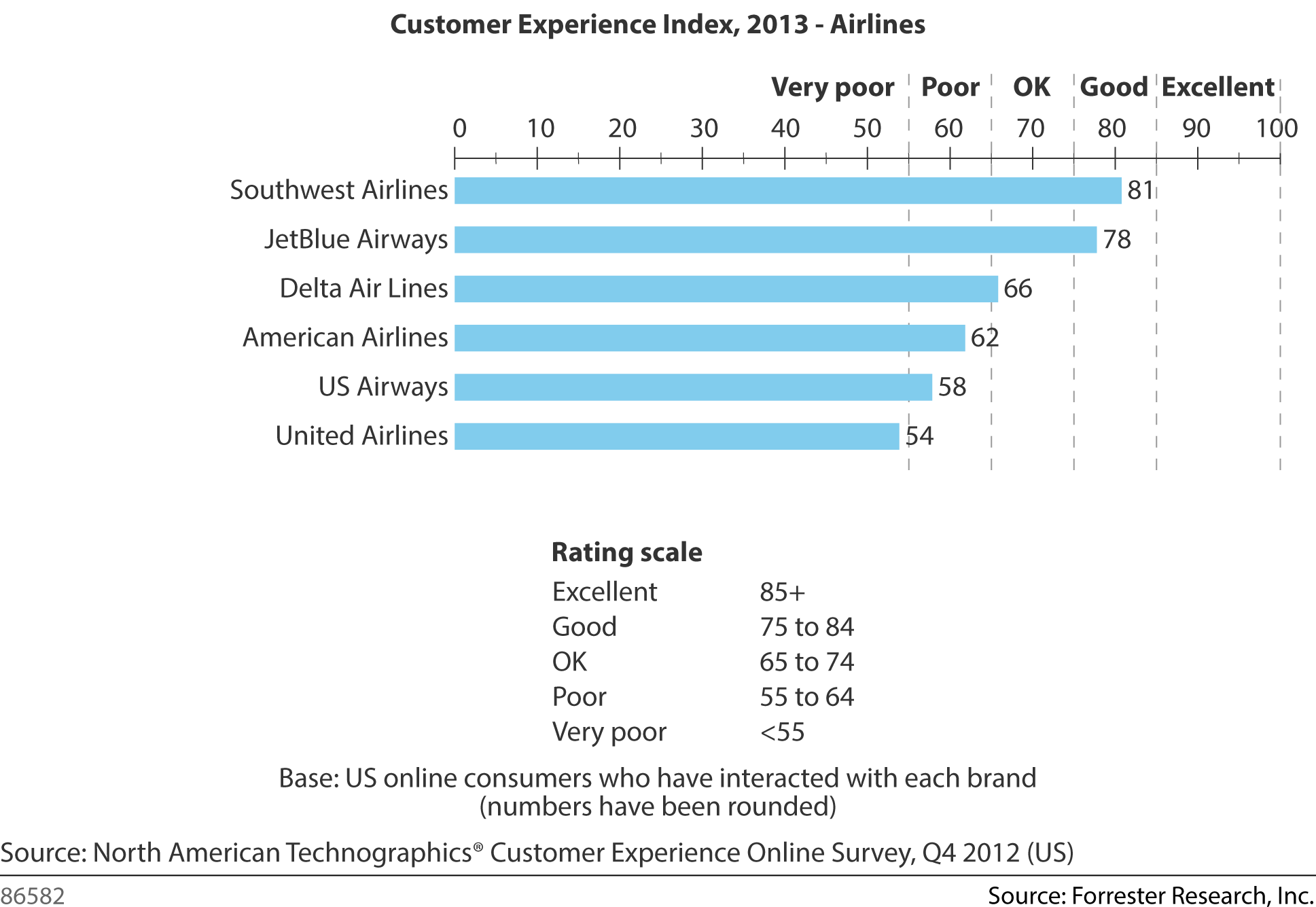 Forrester Customer Experience Index - 2013 - Airlines
