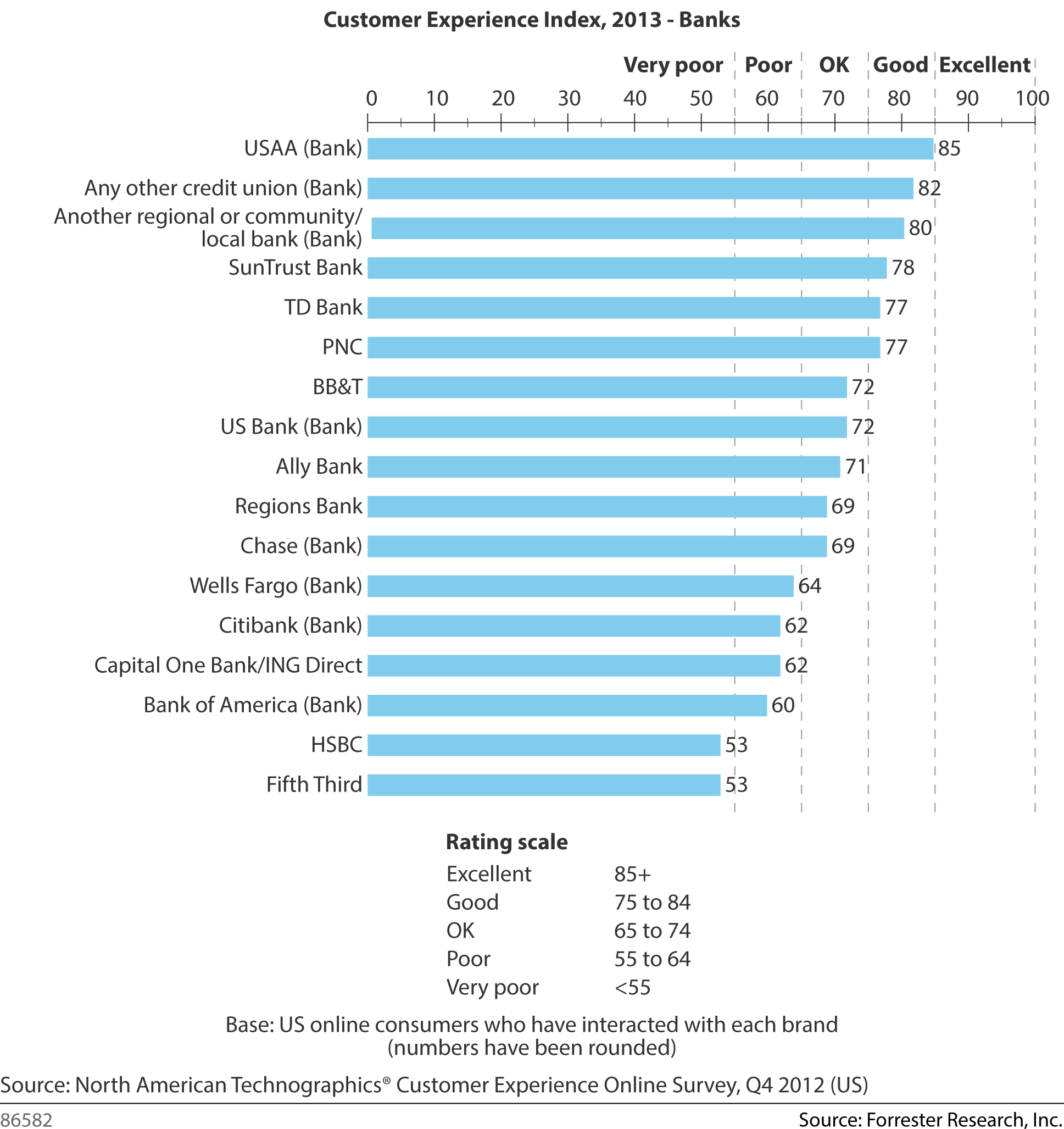 Forrester Customer Experience Index - 2013 - Banks