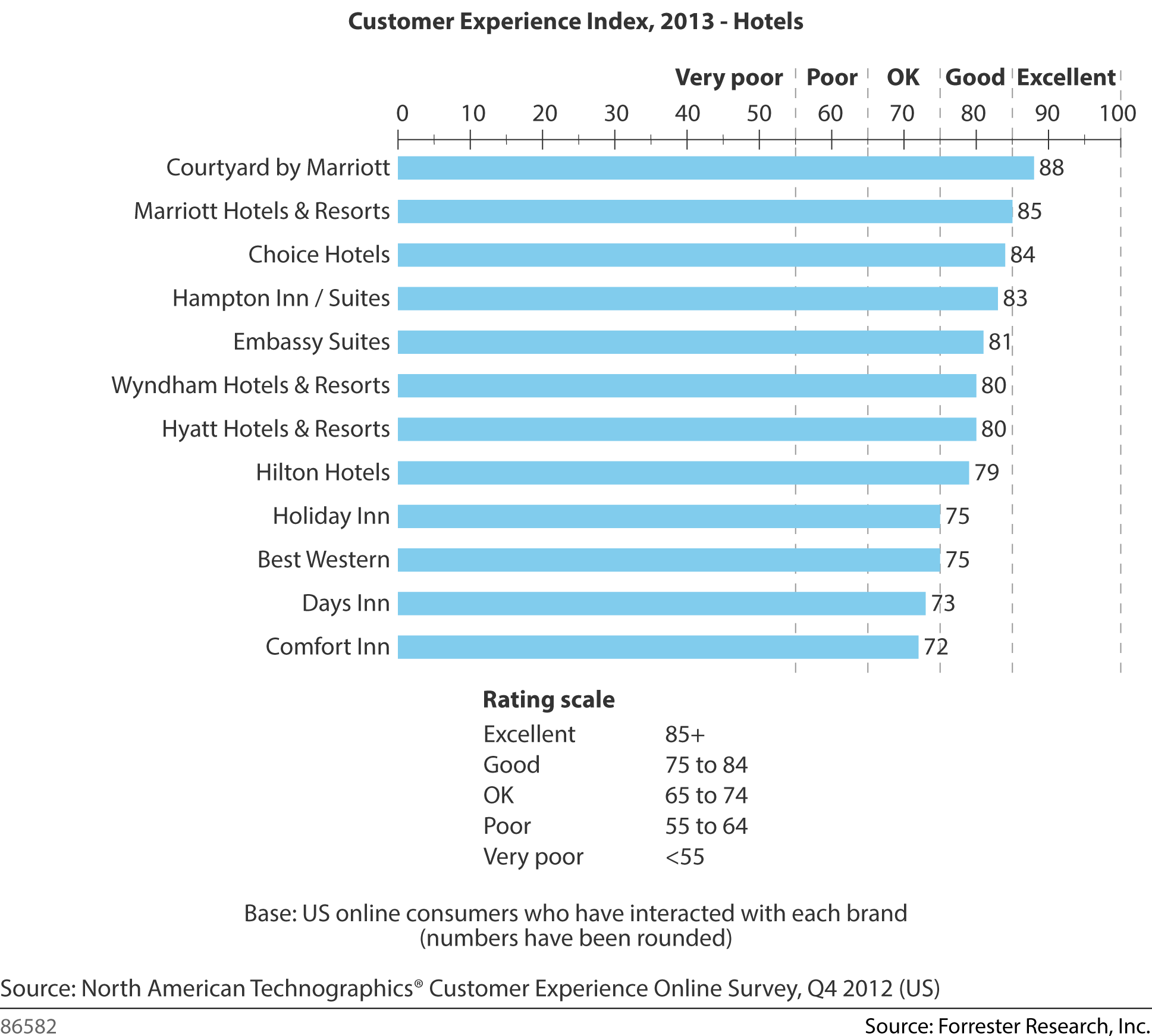 Forrester Customer Experience Index - 2013 - Hotels